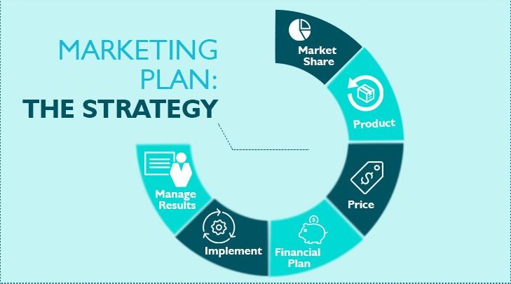 Pentingnya Marketing Plan